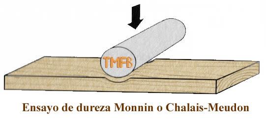 método monin
